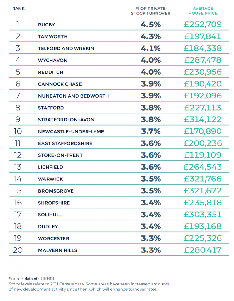 West Midlands Property March 2021